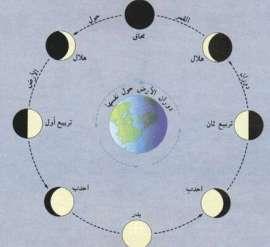 توضيح مع أسماء مراحل إكتمال القمر - بالعربية